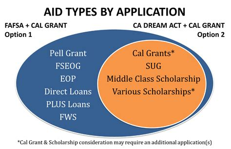 Eligibility Requirements - Office of Financial Aid | CSUF