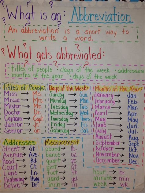 Pin by Michelle Hettmansperger on Anchor charts   Writing