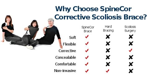 SpineCor Scoliosis Brace   Scoliosis Solutions in Calgary