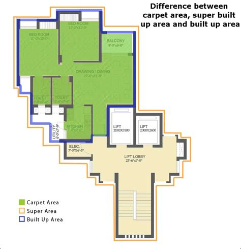 FSI, Carpet Area, Built up Area - What do these Terms Mean