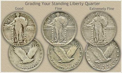 Standing Liberty Quarter Values | Discover the High Values